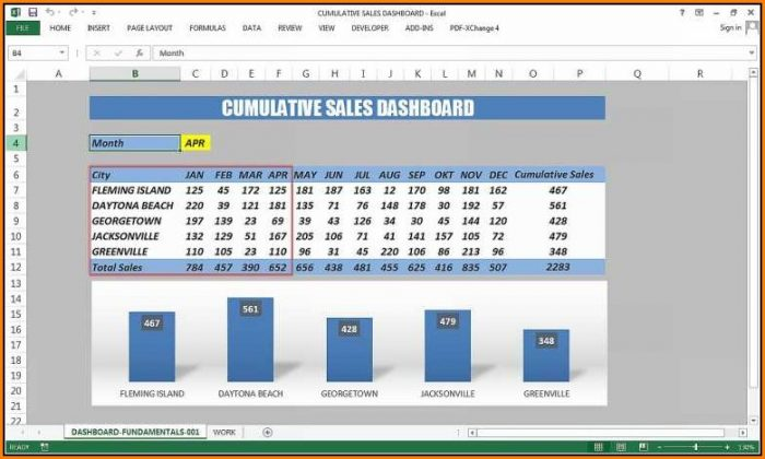 Excel Sales Dashboard Templates Free