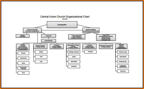 Free Word Organizational Chart Template