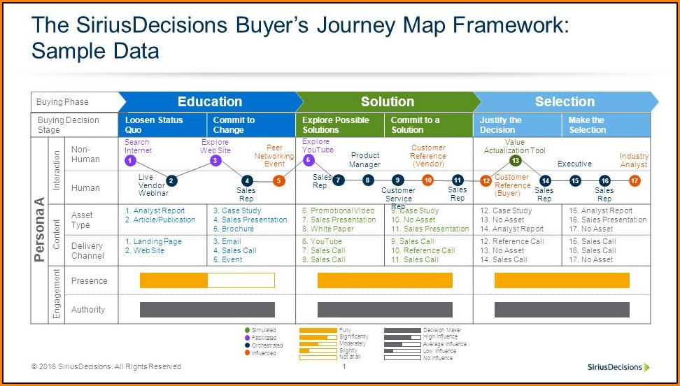 Siriusdecisions Buyer Journey Map