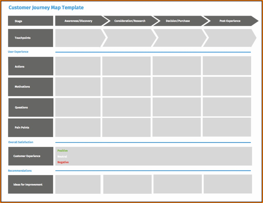 Website Customer Journey Mapping Template