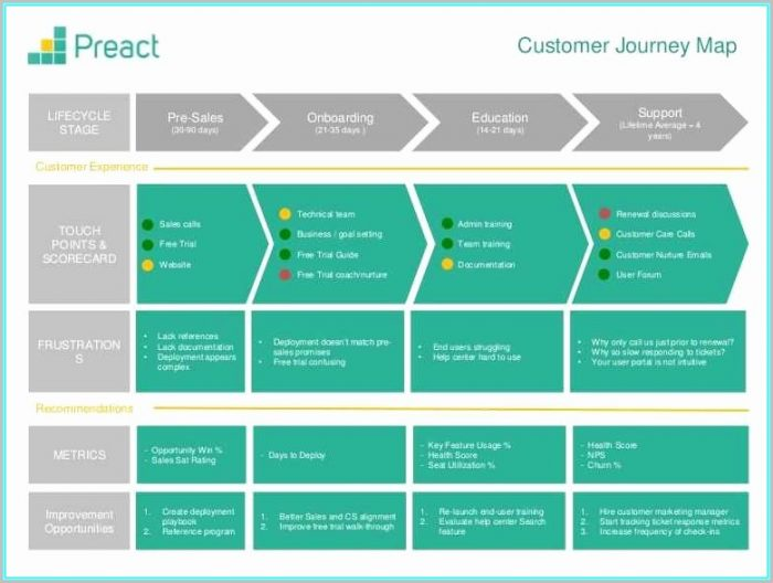 Customer Journey Map Ppt
