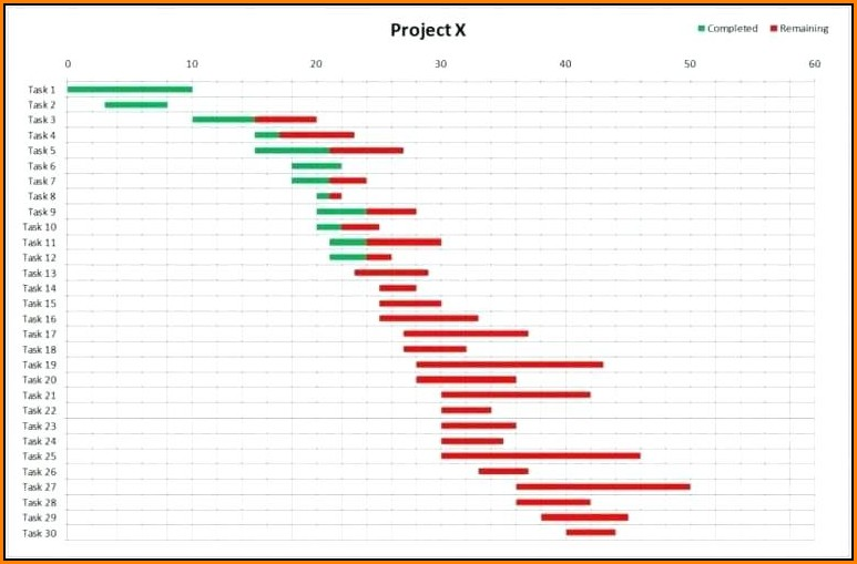 Free Excel Gantt Chart Template With Dependencies