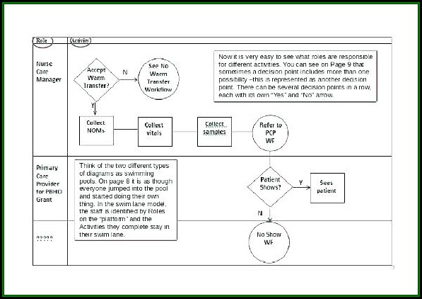 Clinical Workflow Analysis Template