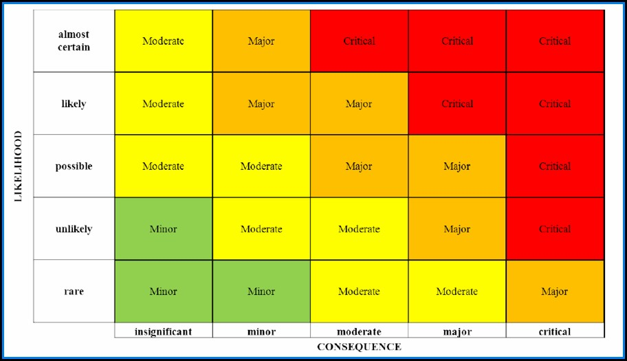 How To Create A Risk Heat Map In Excel
