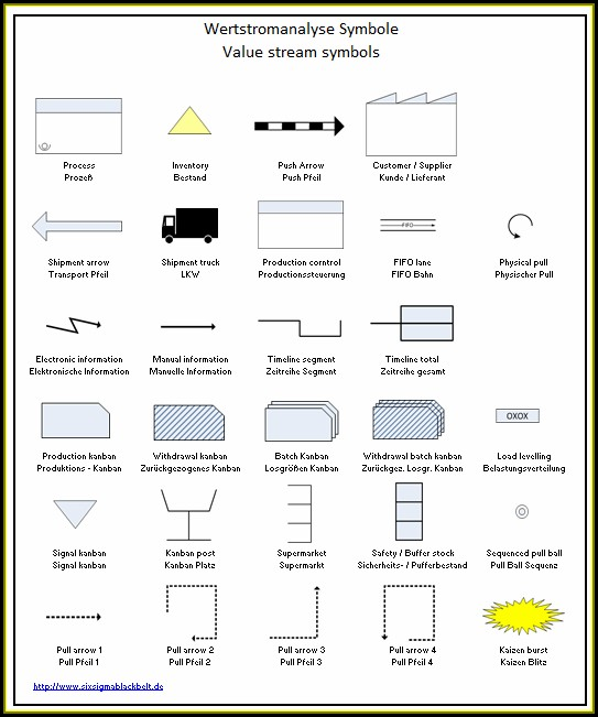 Lean Manufacturing Value Stream Mapping Symbols
