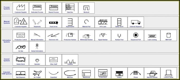 Lean Six Sigma Value Stream Map Symbols