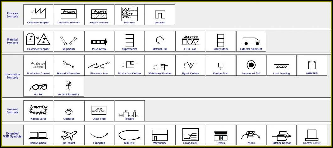 Lean Six Sigma Value Stream Map Symbols