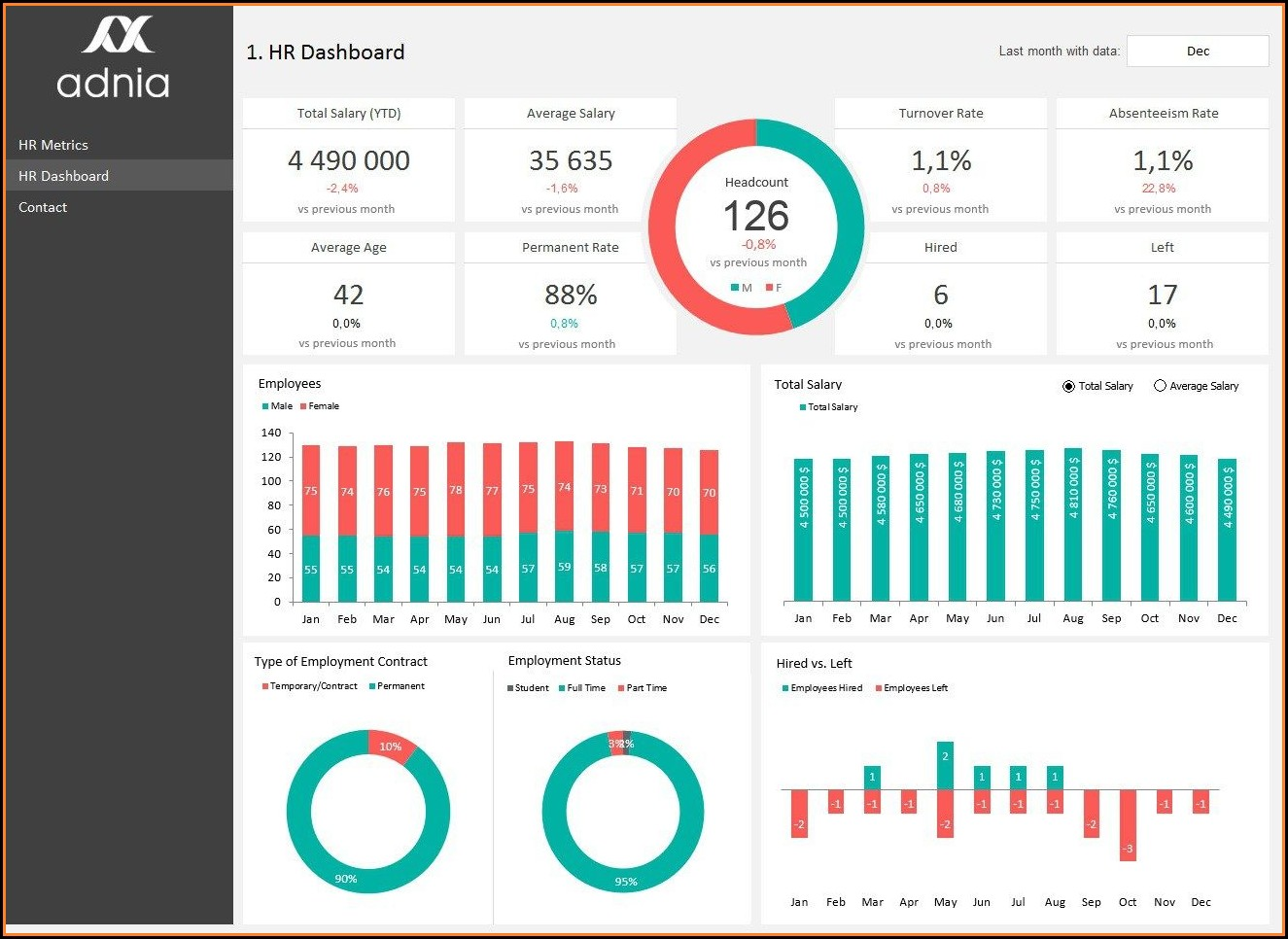 Hr Metrics Dashboard Excel Template