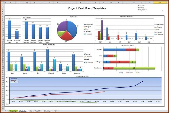 Project Management Dashboard Templates Excel