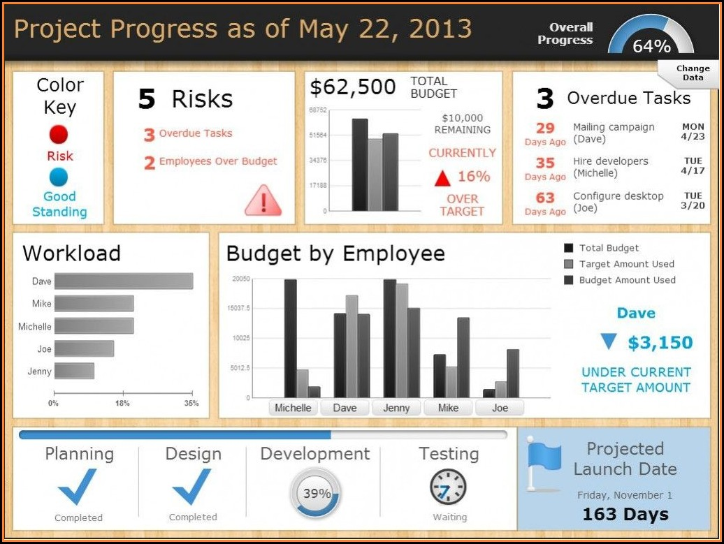 Project Management Dashboard Templates