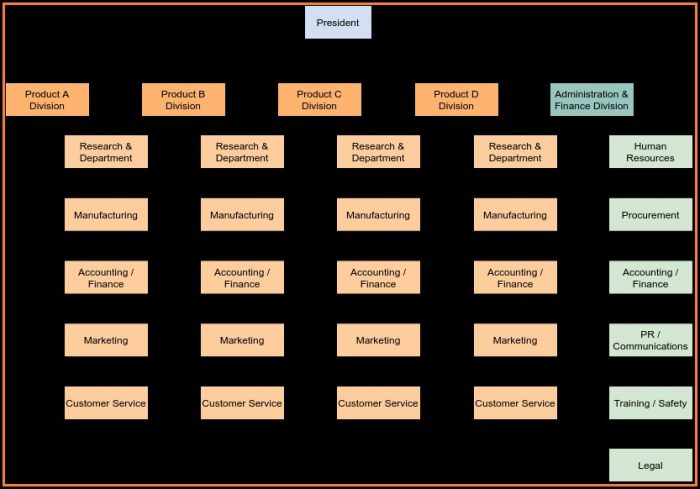Sample Organization Chart Template