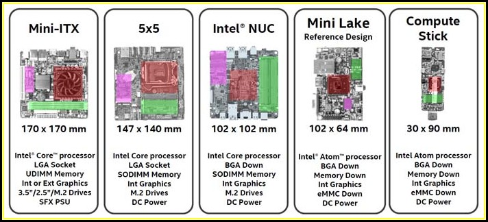 Smallest Motherboard Form Factor