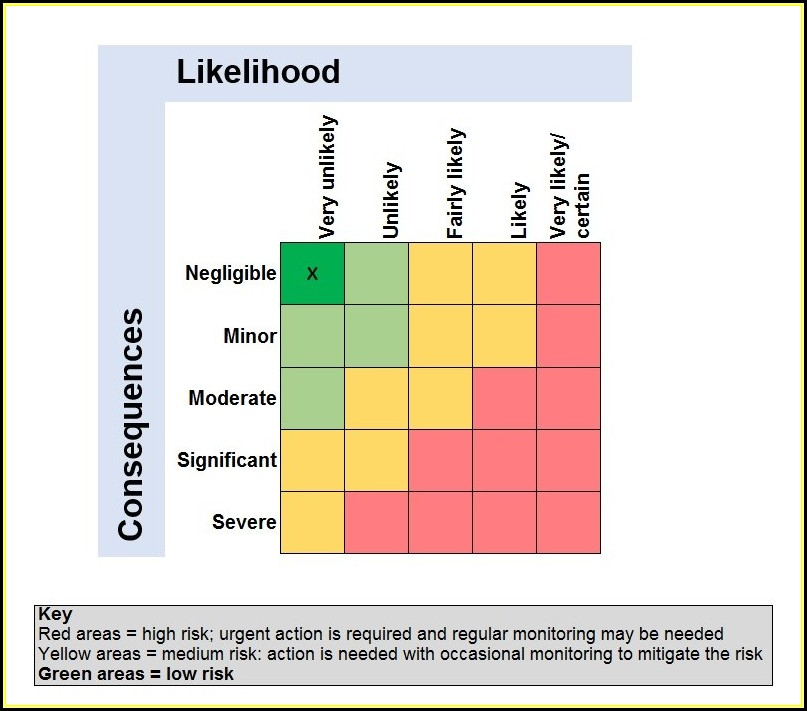 Brc Vulnerability Assessment Template