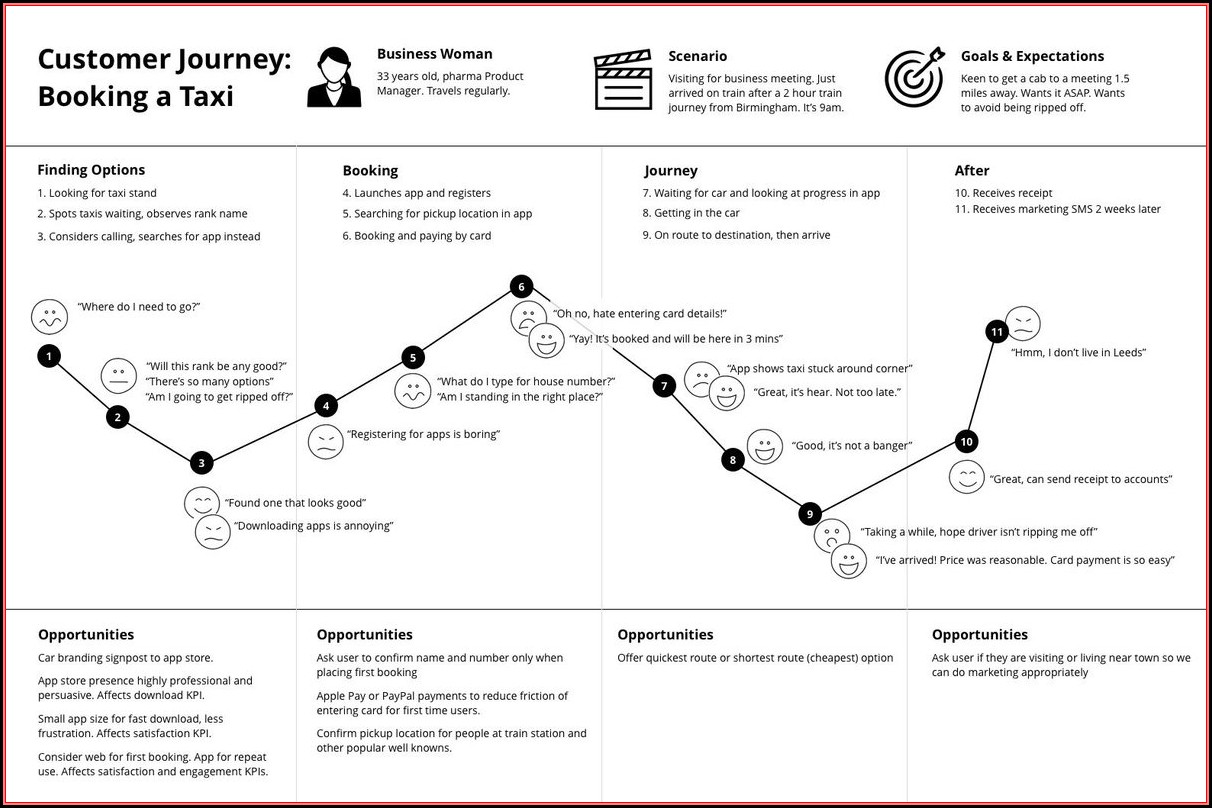 Journey Mapping Exercise