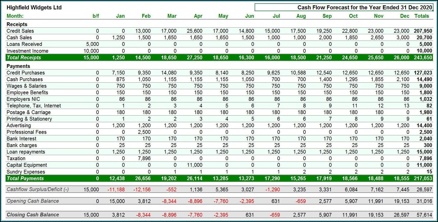 Sales Forecast Model Excel Template
