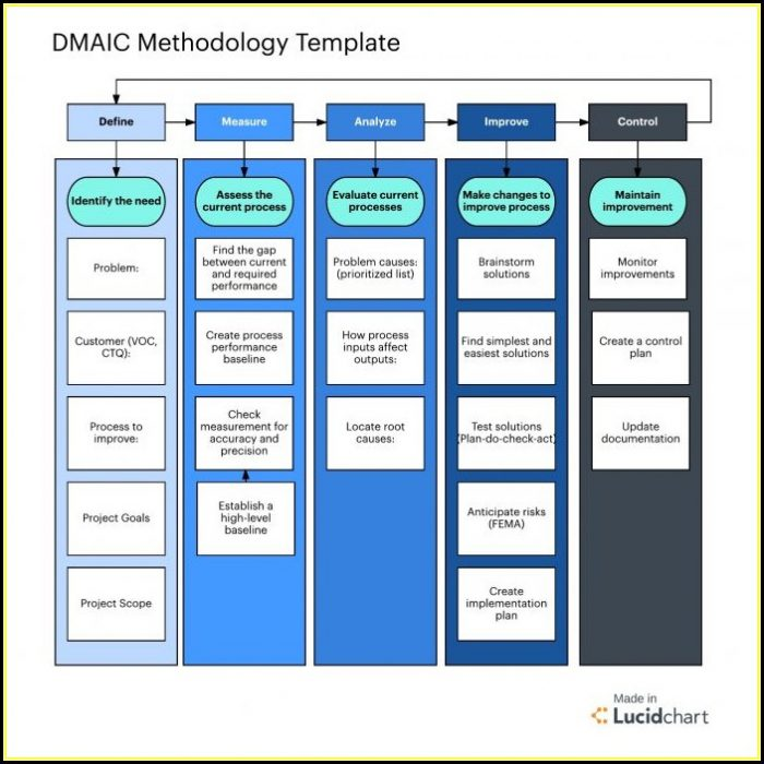 Project Management Institute Document Templates