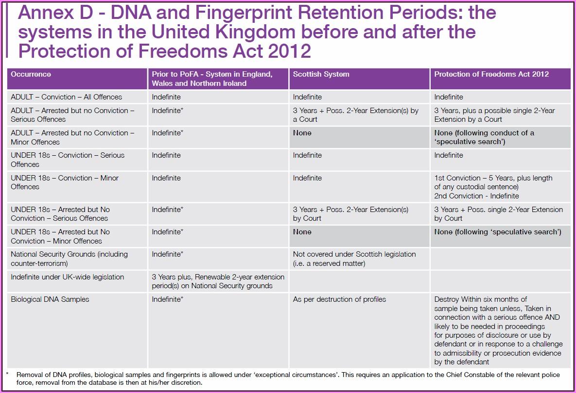 Document Retention Policy Example Uk