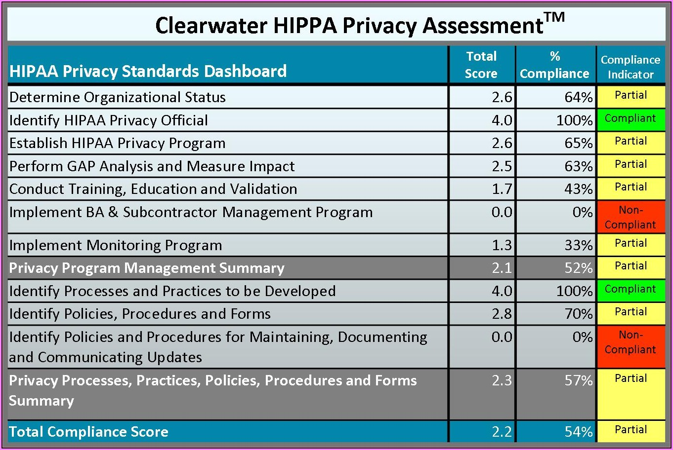 Hipaa Risk Assessment Template Free
