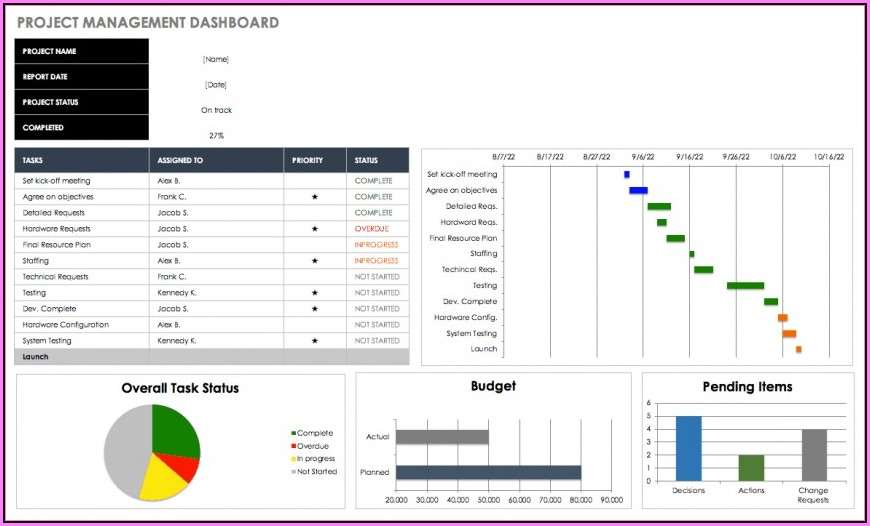Hr Kpi Dashboard Excel Template Free Download