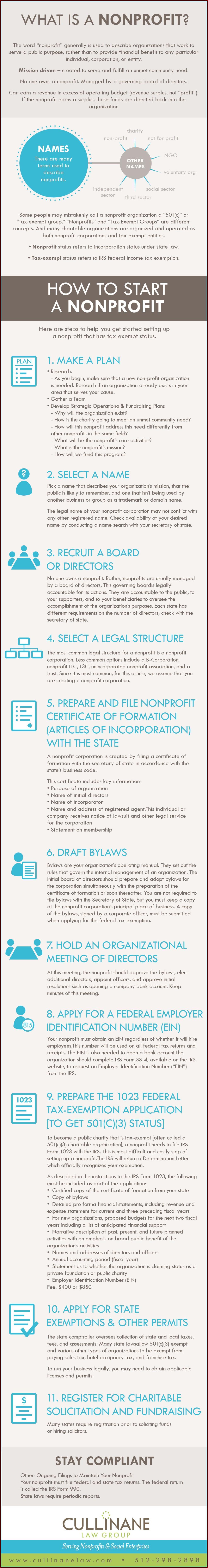 501 C 3 Formation Checklist