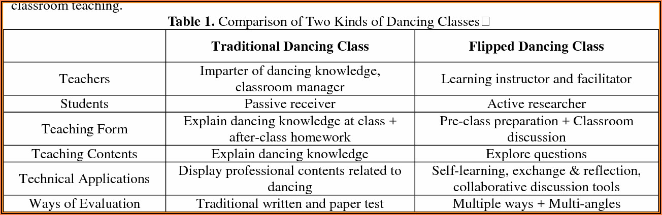 Dance Class Evaluation Form