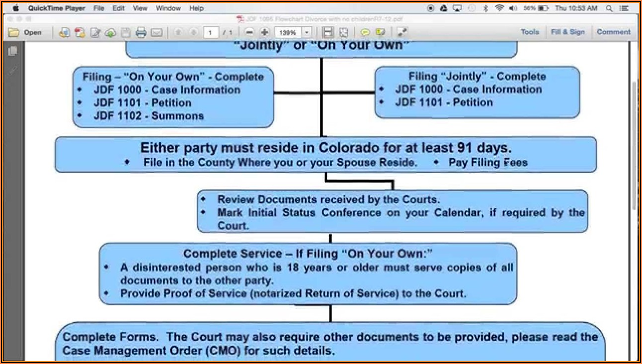 Forms Required To File For Divorce In Colorado