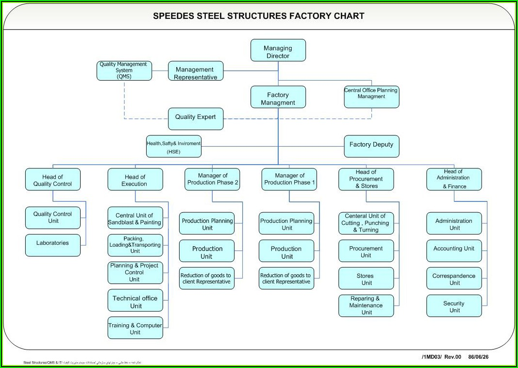 Free Organizational Chart Template Word 2013