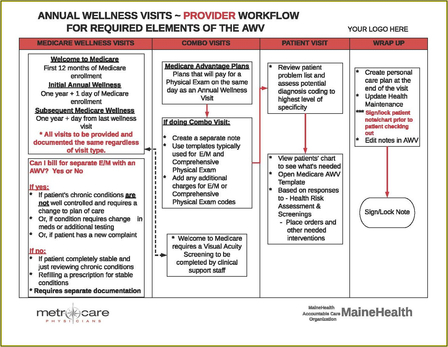 Medicare Wellness Exam Documentation