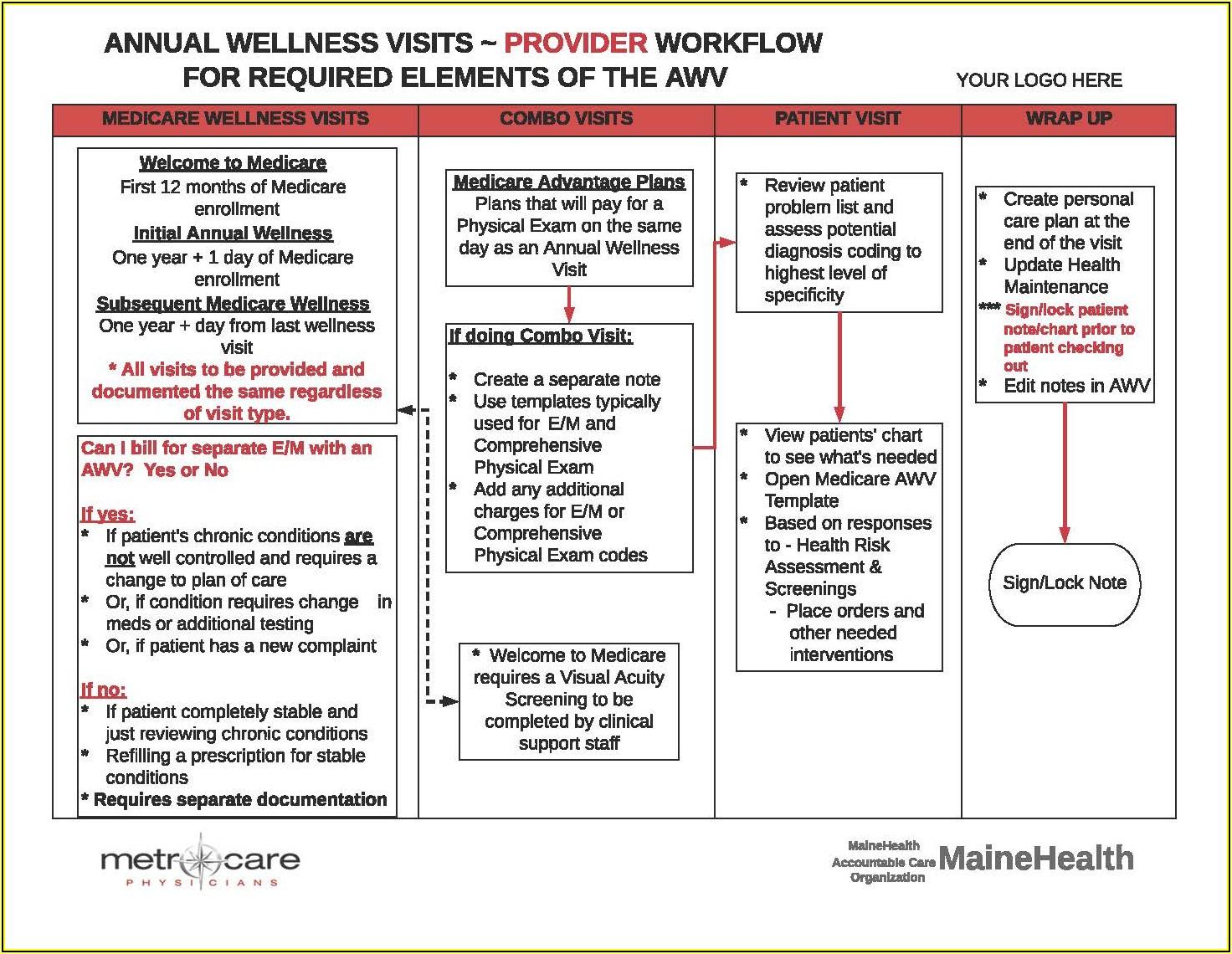 Medicare Wellness Exam Documentation