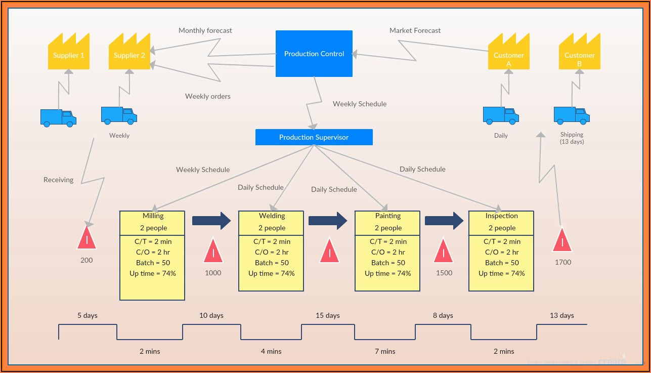 Devops Handbook Value Stream Mapping