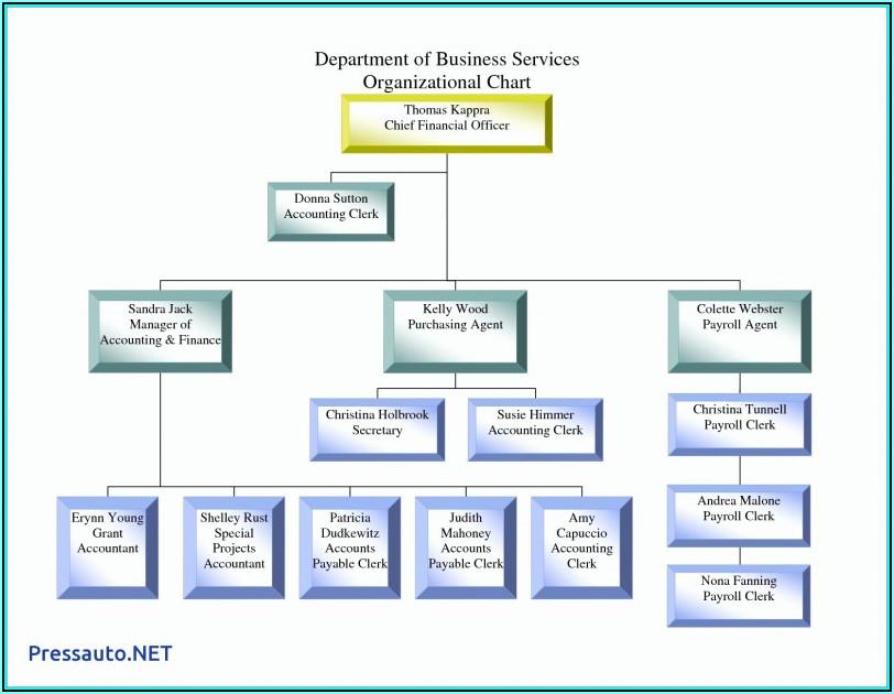 Blank Organizational Charts Templates