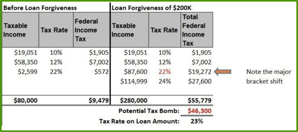 Form 982 Student Loan Forgiveness