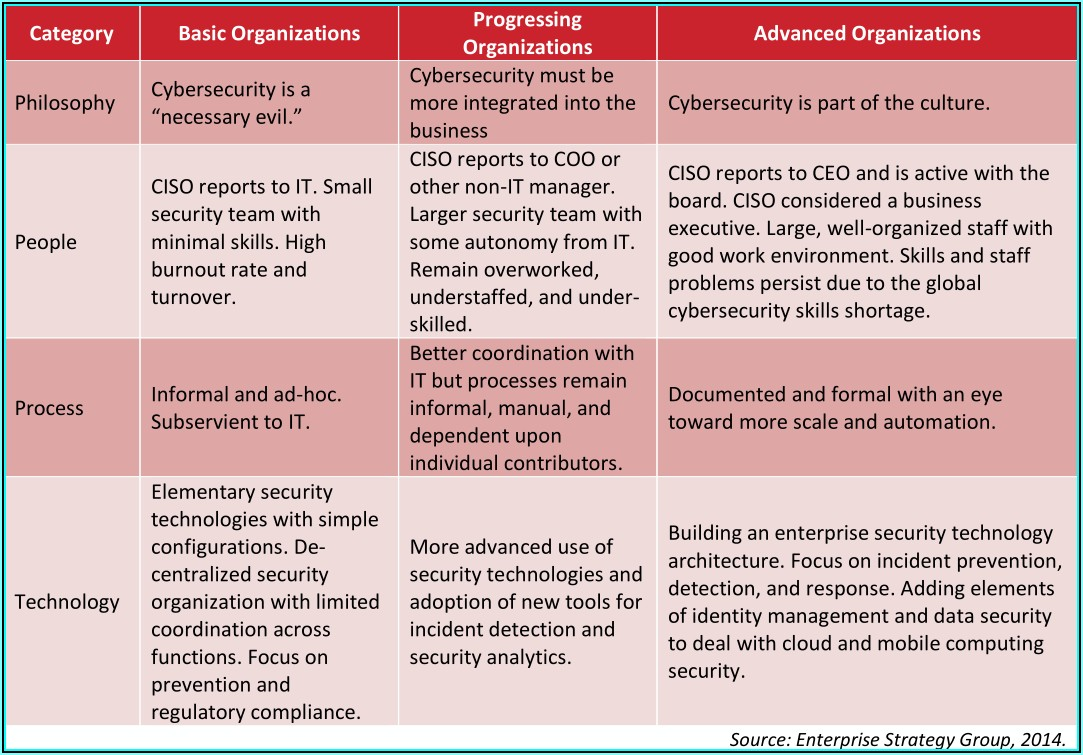 Security Policy Templates Nist