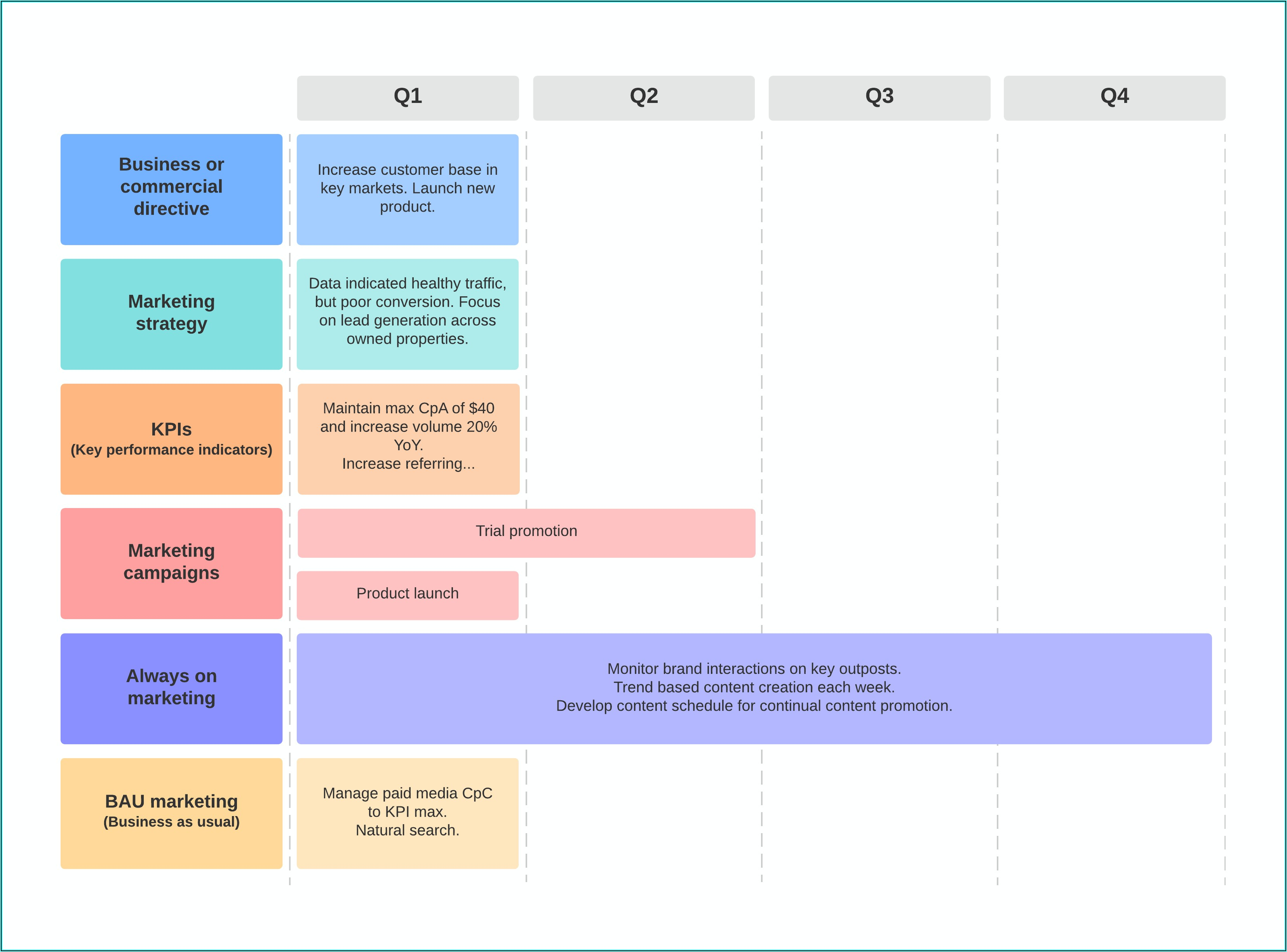 Strategic Marketing Plan Excel Template
