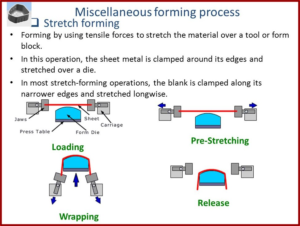 Stretch Forming Process In Sheet Metal