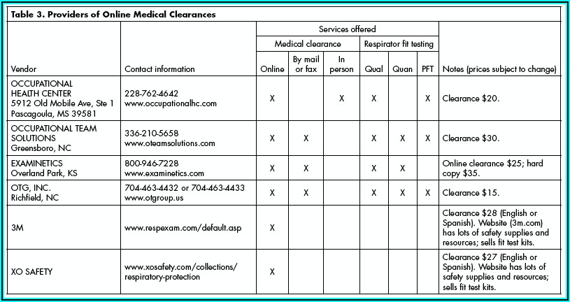 3m N95 Fit Test Form