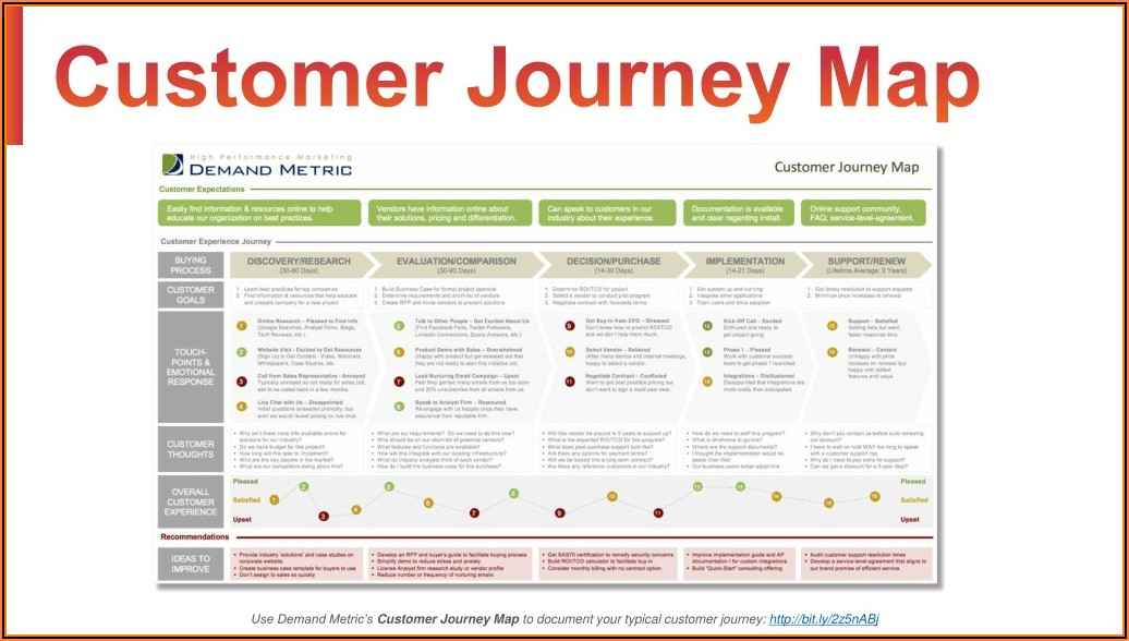 Demand Metric Customer Journey Map