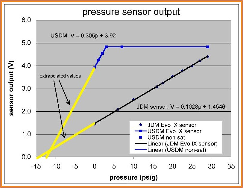 Gm 1 Bar Map Sensor Voltage Chart