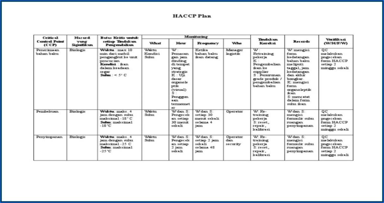 Haccp Plan Form 4