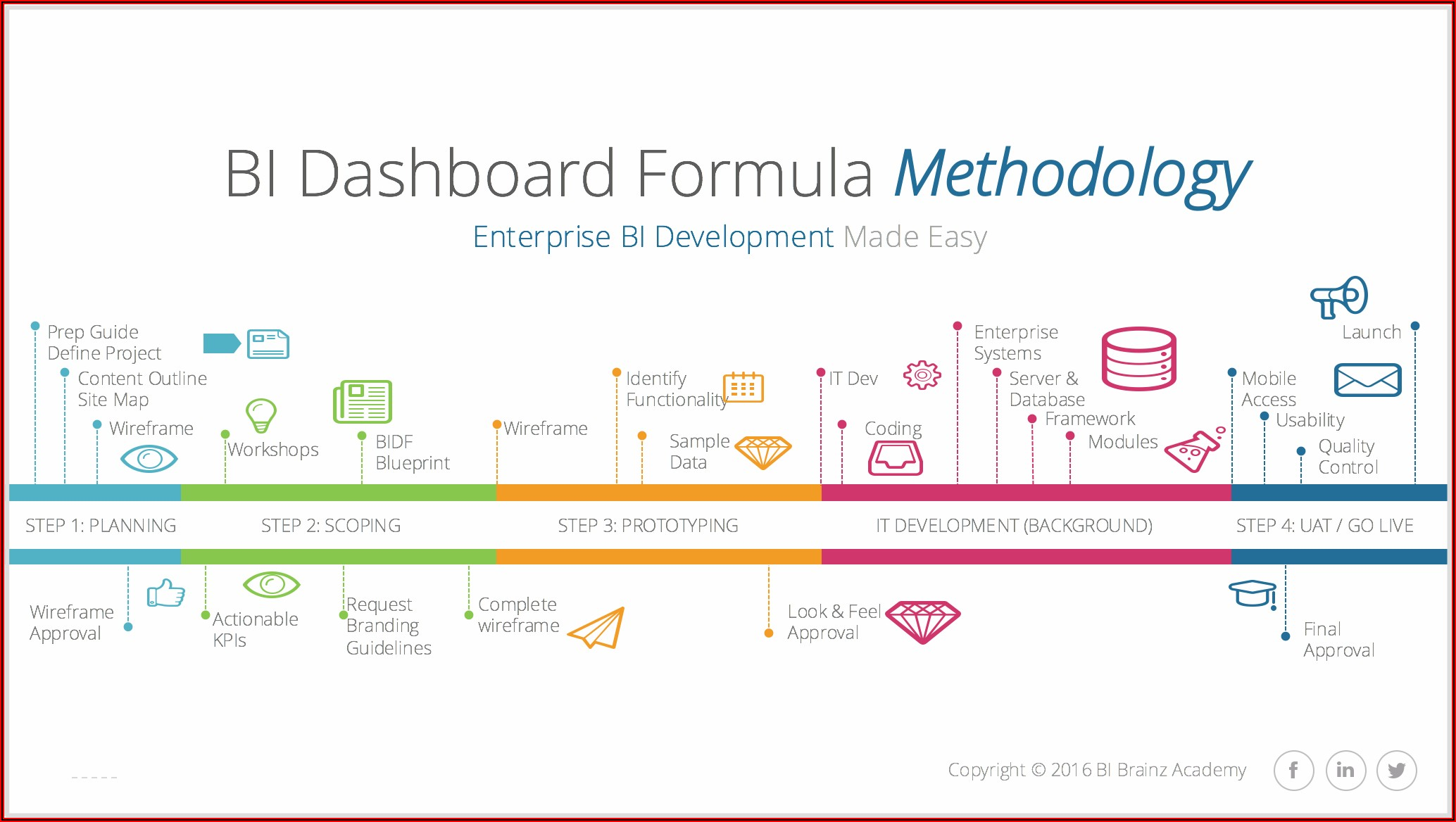Power Bi Dashboard Requirements Gathering Template