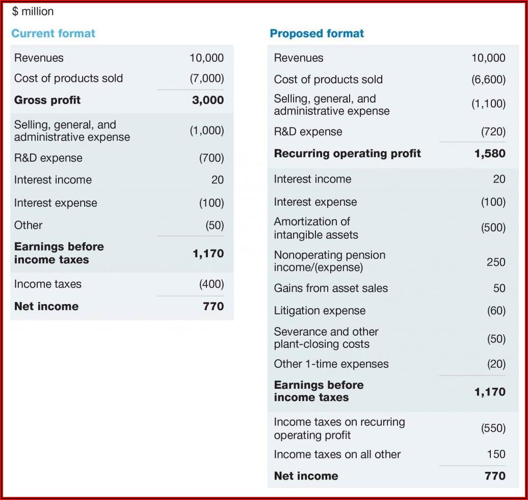 Quarterly Profit Loss Statement Template Free