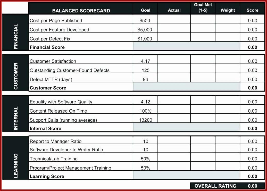 Employee Performance Scorecard Template Excel