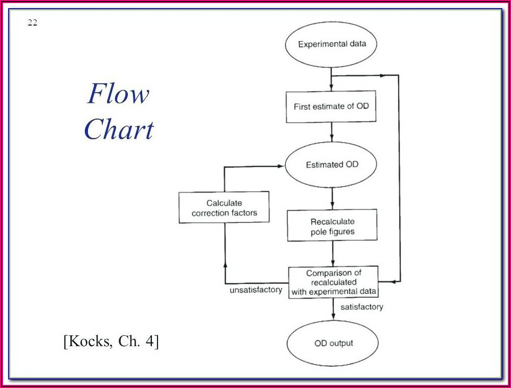Flow Chart Free Template Word