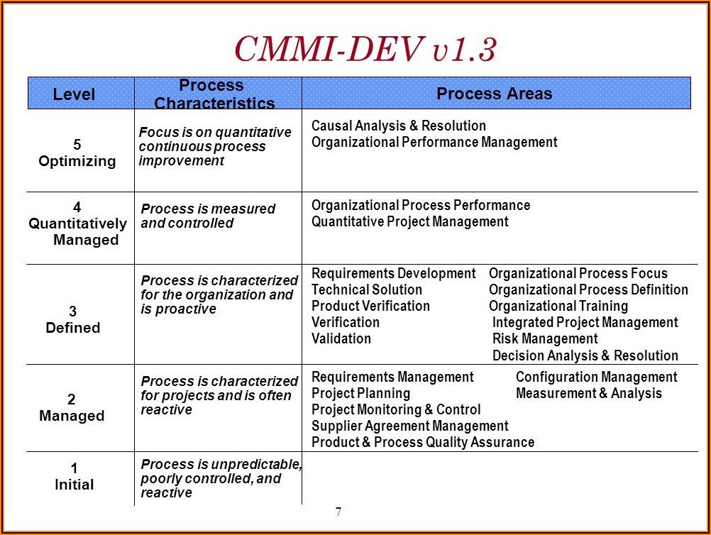 Cmmi Project Plan Template