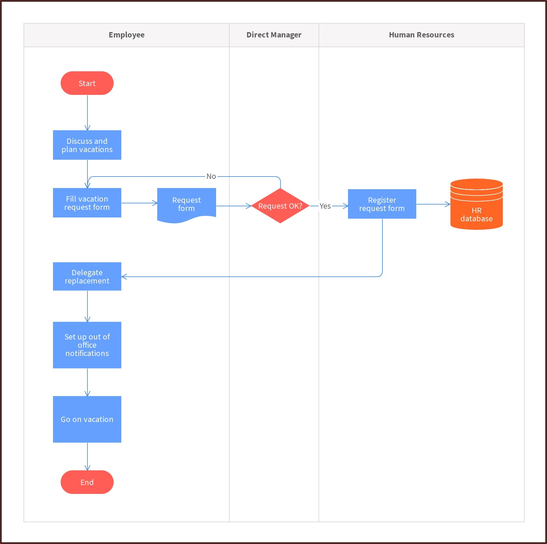 Manufacturing Process Flow Chart Template Word Free Download
