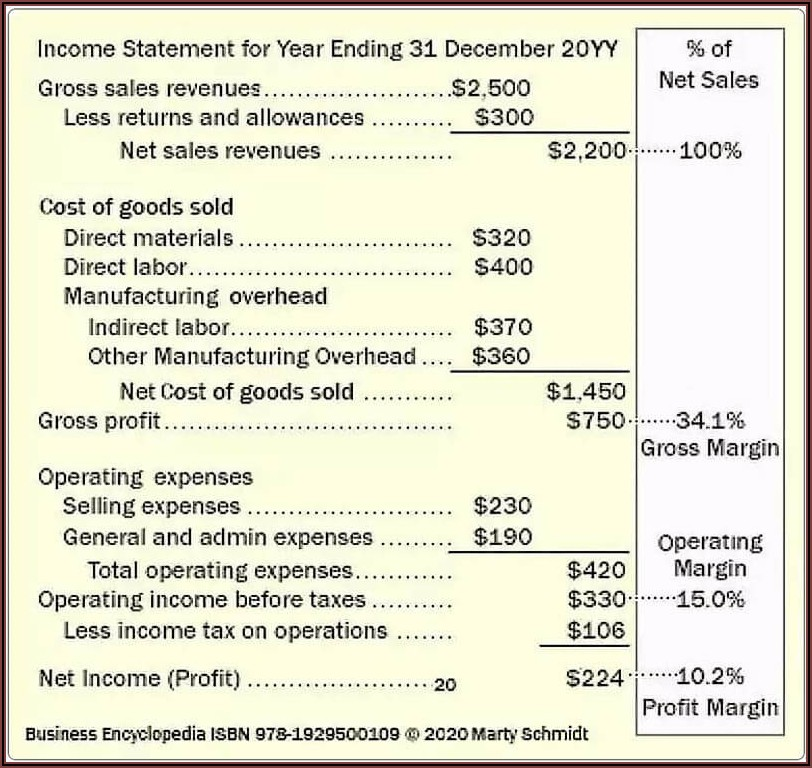 Profit And Loss Statement Template For Manufacturing