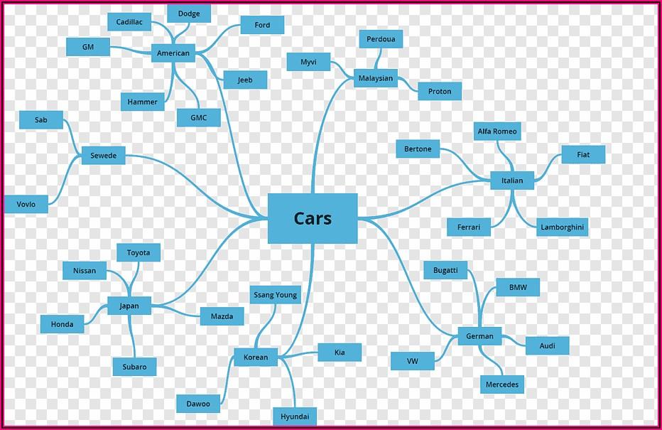 Computer Network Mind Map