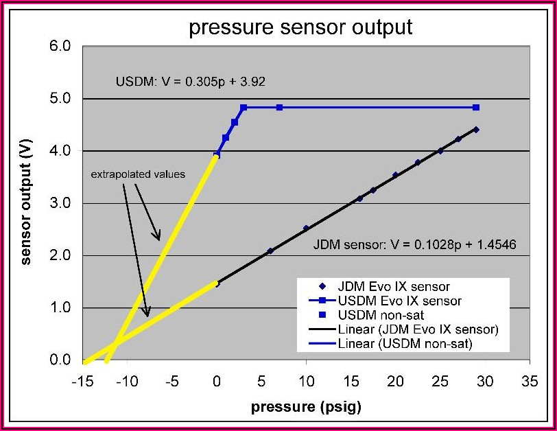 Evo X Map Sensor Scaling