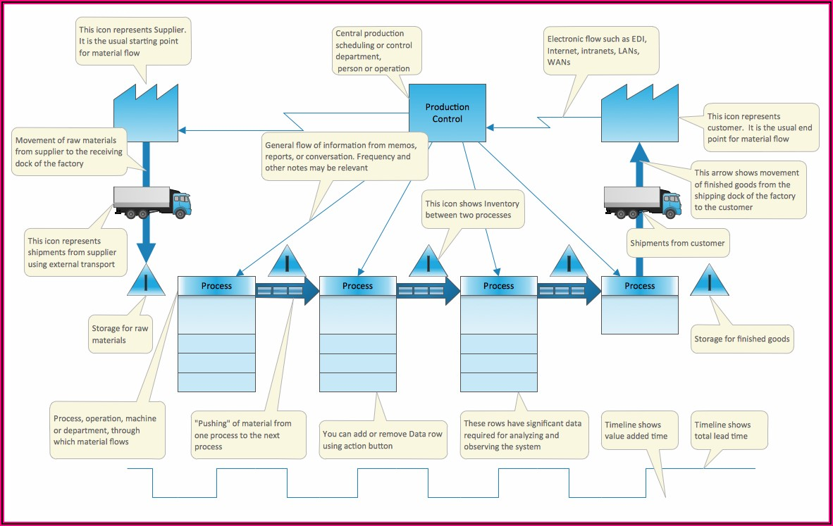 Free Value Stream Mapping Template Excel