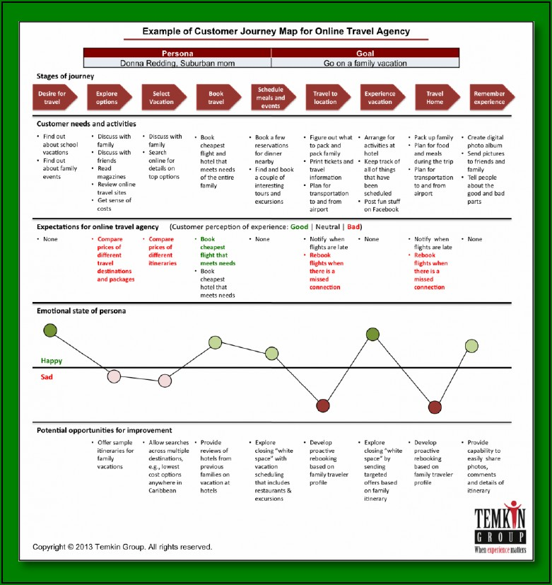 How To Customer Journey Mapping
